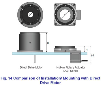 Comparison Installation Direct Drive Motor