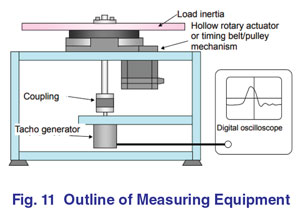 Measuring Equipment Outline