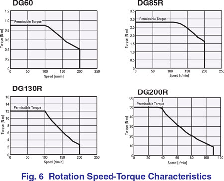 Rotation Speed Characteristics