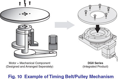 Timing Belt Pulley Mechanism