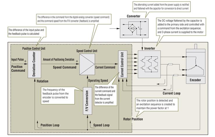 block diagram reducer servo motor technology block diagram reduction problems servo motor technology