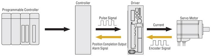 servo motor position control using pulse signal