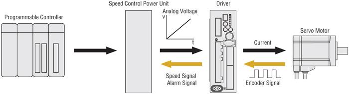 Servo Motor Speed Control Analog Voltage