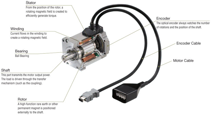 Servo motor technology for Dc stepper motor working