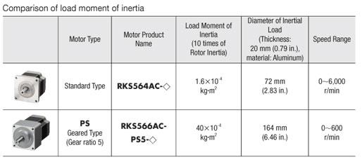 5-phase inertia chart