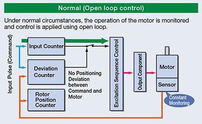 Open Loop Control