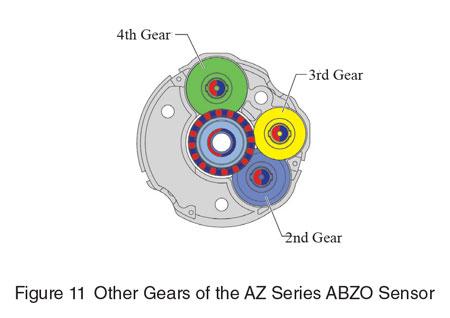 AZ Series Other Gears