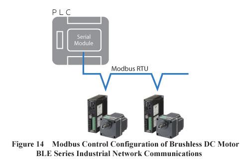 flex industrial network communications
