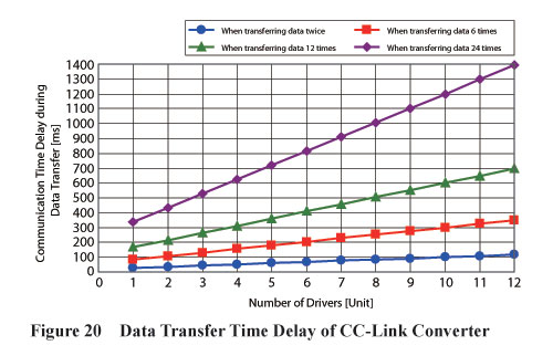 CC-Link Converter Data Transfer Time Delay