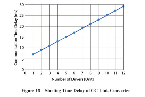 CC-Link Converter Starting Time Delay