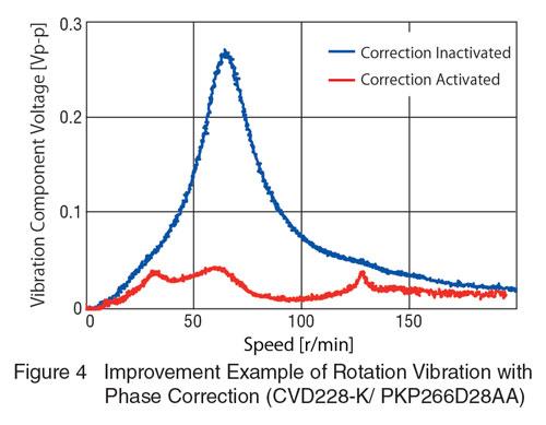 CVD Phase Correction Improved Vibration