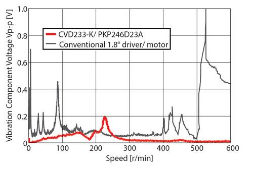 CVD Series Reduced Vibration