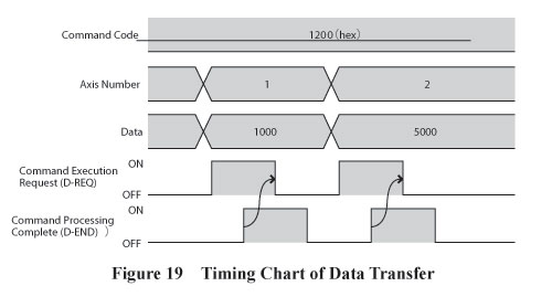 Data Transfer Timing Chart