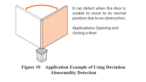 Deviation Abnormality Detection Example