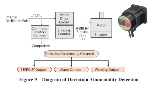 Encoder Motor Deviation Abnormailty Detection