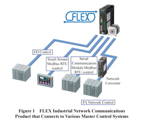 FLEX Industrial Network Communications
