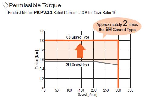 geared stepper motor increased torque