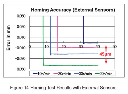Homing Test Results with External Sensors