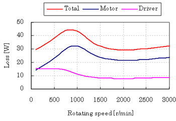 No-Load Loss of Low Loss Stepper Motor