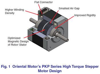 Improving Stepper Motor Design