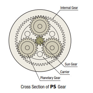Planetary Gear Structure