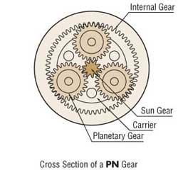 PN Gear Cross Section