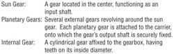 PN Gear Terms