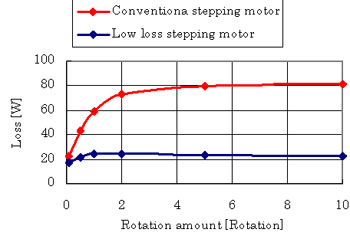Relation Rotation Amount and Motor Loss