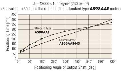 Stepper Motor Standard vs Geared 30X Rotor Inertia