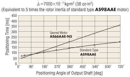 Stepper Motor Standard vs Geared 5X Rotor Inertia