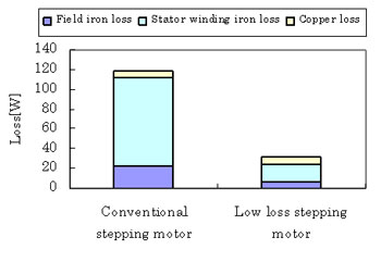 Stepper Motor Iron and Copper Loss Comparison