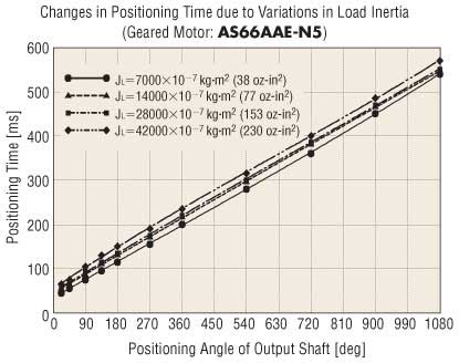Stepper Motor Geared Changes in Positioning