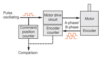 Stepper Motor Encoders