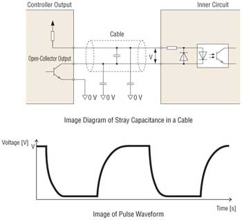 Stepper Motor Relationship Between Cable Length and Transmission