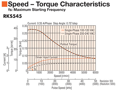 Stepper Motor RKS545 Speed Torque
