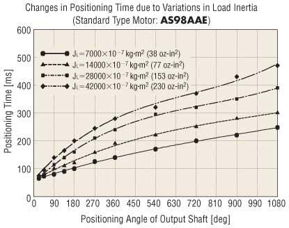 Stepper Motor Standard Positioning Change