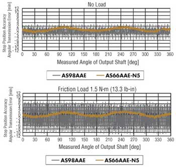Stepper Motor Standard vs Geared Stop Position Accuracy