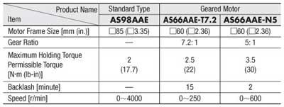 Stepper Motor Standard vs Geared Torque