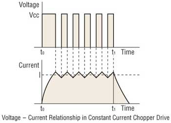 Stepper Motor Voltage Current Relationship
