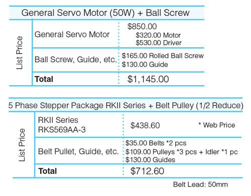 Stepper Motor vs Servo Mechanism Cost