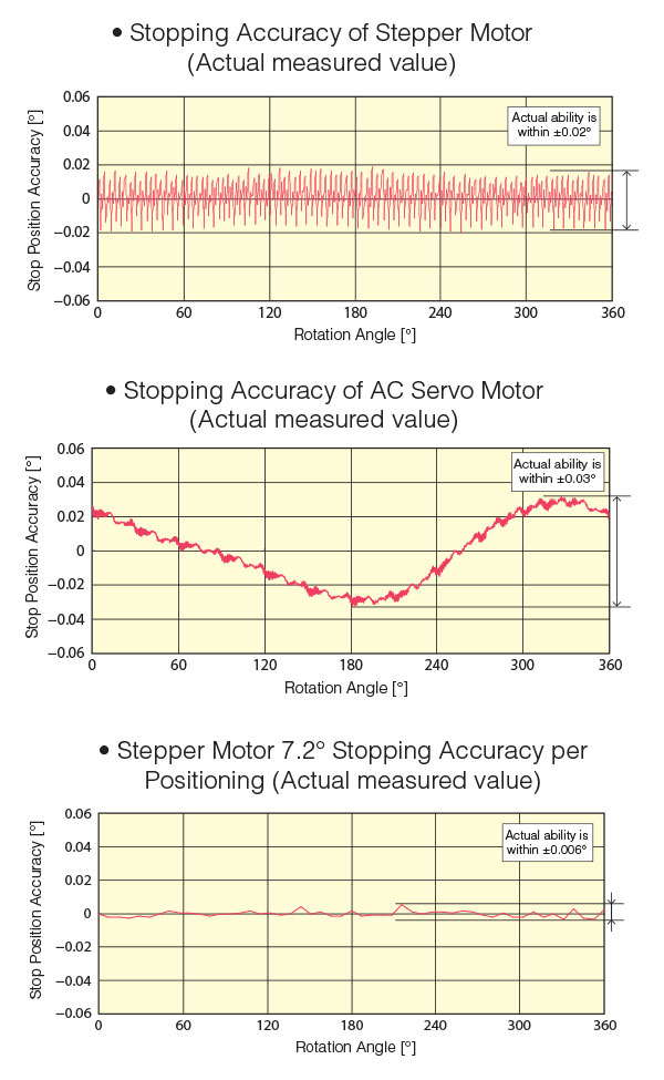 Stepper Motors - Everything You Need to Know About Stepper
