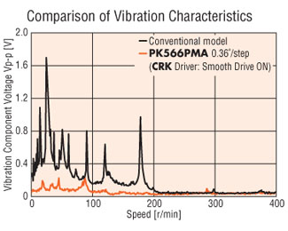 High Resolution - Low Vibration