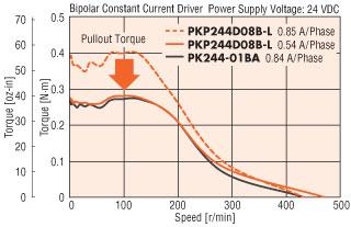 stepper motor decreased running current