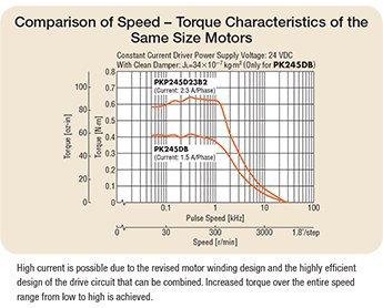 high torque stepper motors