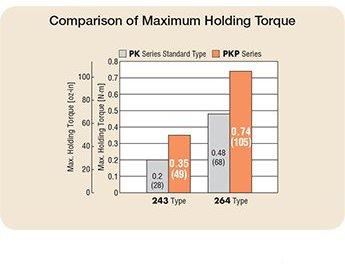 maximum holding torque
