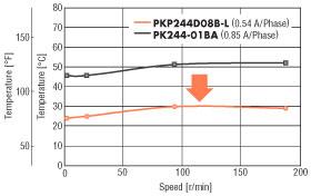 stepper motor reduced heat output
