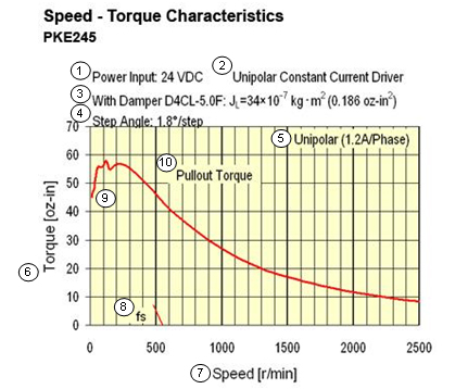 Speed - Torque Curves for Stepper Motors