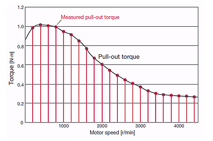 Stepper Motor Speed Torque Points