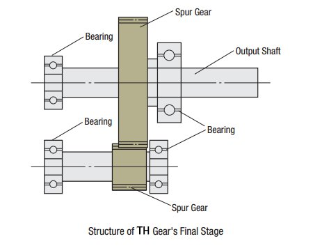 Taper Hobbed Gear Structure