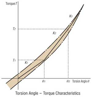 Torsion Angle Graph